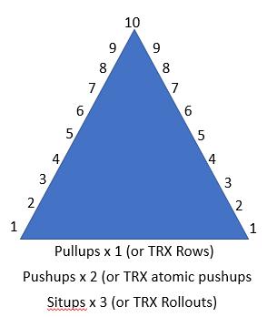 PT Pyramid – TRX Variation