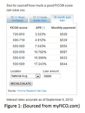 See for yourself how much a good FICO score can save you