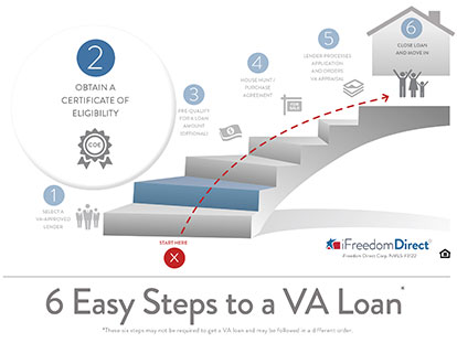 va loan step by step 2 obtain your coe