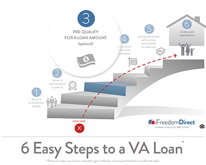 6 Easy Steps to a VA Loan