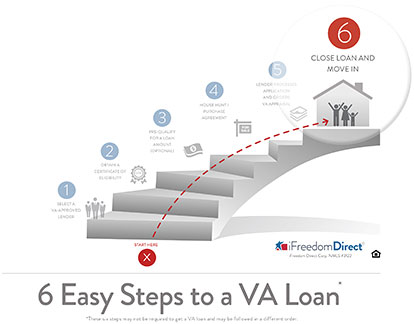 6 Easy Steps to a VA Loan - Step 6