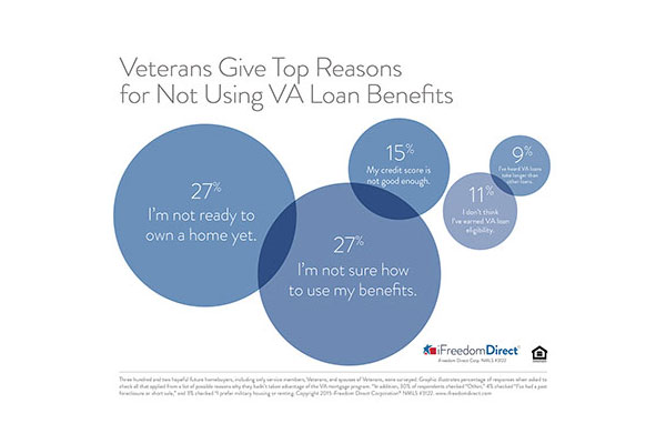 Veterans Give Top Reasons For Not Using VA Loan