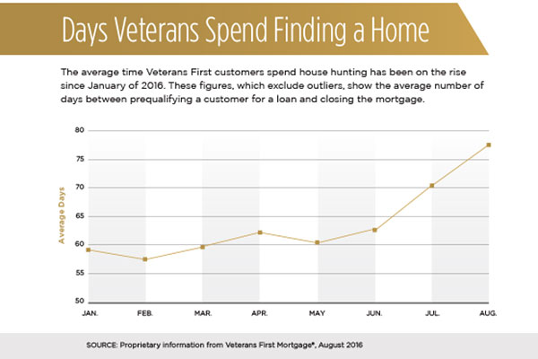A graph showing the number of days veterans spend finding a home