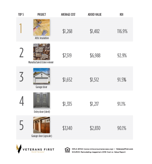 Top 5 Home Remodeling Projects
