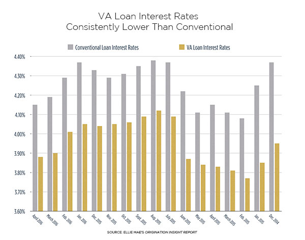Val Loan Interest Rates Consistently Lower than Conventional chart