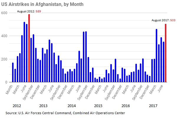 The U.S. Air Force in August released more than 500 weapons in Afghanistan against terrorist organization such as the Taliban, al-Qaida and the Islamic State, marking the most in a single month since 2012, according to newly released figures.