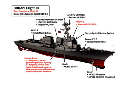 ddg 51 flight III 428x285