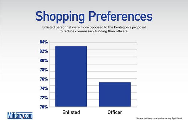 Survey 2014 -- Shopping Preferences