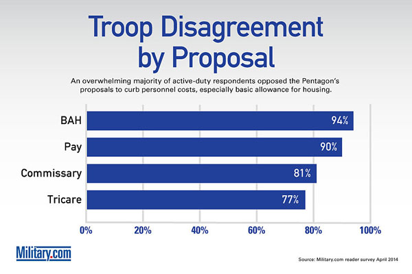 Survey 2014 -- Level of Disagreement