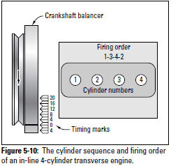 Figure 5-10: The cylinder sequence and firing order of an in-line 4-cylinder transverse engine.