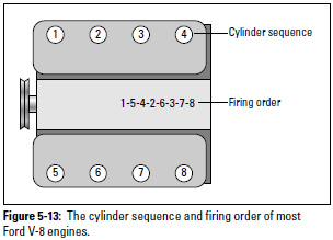 Figure 5-13: The cylinder sequence and firing order of most Ford V-8 engines.