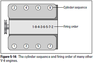 Figure 5-14: The cylinder sequence and firing order of many other V-8 engines.
