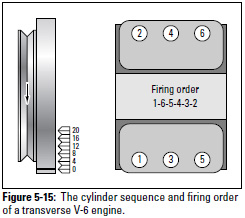 Figure 5-15: The cylinder sequence and firing order of a transverse V-6 engine.