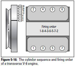 Figure 5-16: The cylinder sequence and firing order of a transverse V-8 engine.