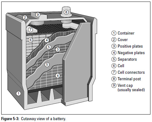 Figure 5-3: Cutaway view of a battery.