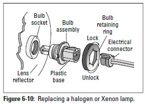 Figure 6-10: Replacing a halogen or Xenon lamp.