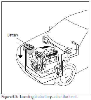 Figure 6-4: Locating the battery under the hood.