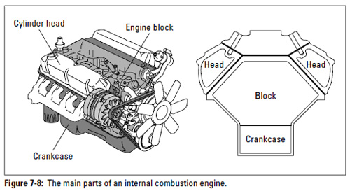 Figure 7-8: The main parts of an internal combustion engine.