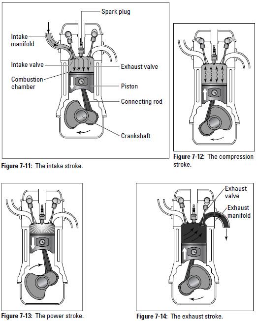 Figure 7-11 through 7-14