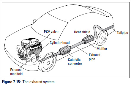 6exqx Honda Accord Hybrid Told Af Senso Bad furthermore 62hng Difficult Change Leaking Egr Cooler furthermore 292055304728 additionally Engine codes agr ahf alh asv likewise Legend Manifold Diagram. on catalytic converter diagram