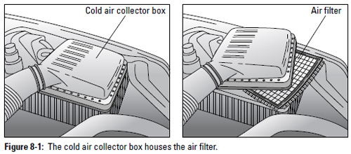 Figure 8-1: The cold air collector box houses the air filter.