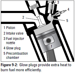 Figure 9-2: Glow plugs provide extra heart to burn fuel more efficiently.