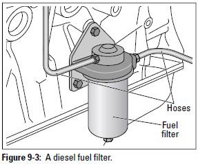 Figure 9-3: A diesel fuel filter.