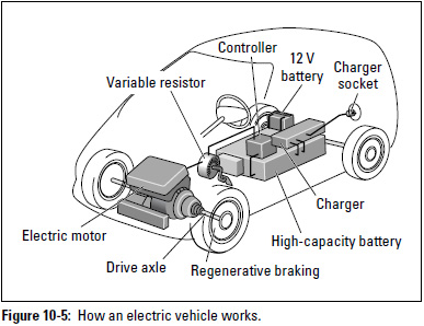 Fast Tesla Electric Car on tesla wiring diagram
