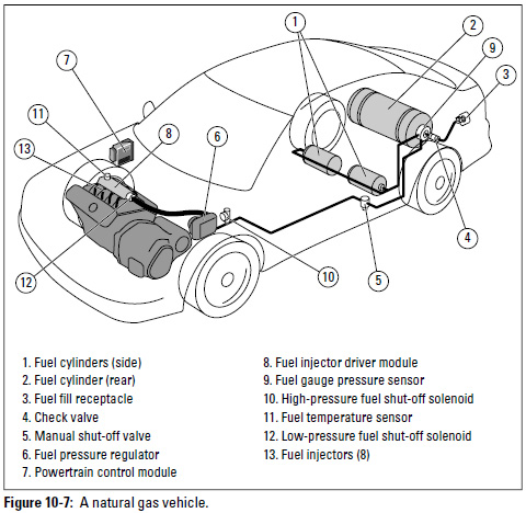 Figure 10-7: A natural gas vehicle.
