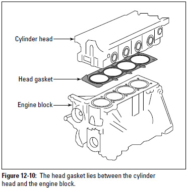 Figure 12-10: The head gasket lies between the cylinder head and the engine block.