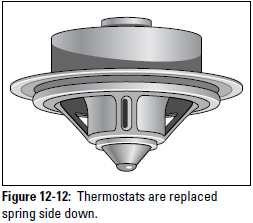 Figure 12-12: Thermostats are replaced spring side down.