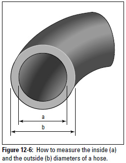 Figure 12-6: How to measure the inside (a) and the outside (b) diameters of a hose.