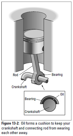 Figure 13-2: Oil forms a cushion to keep your crankshaft and connecting rod from wearing each other away.