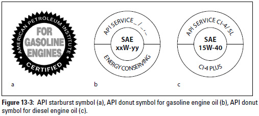 Figure 13-3: API starburst symbol (a), API donut symbol for gasoline engine oil (b), API donut symbol for diesel engine oil (c).