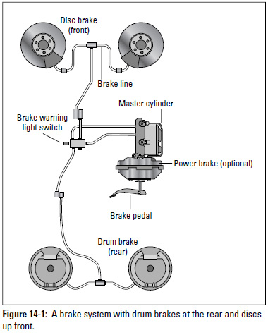 Figure 14-1: A brake system with drum brakes at the rear and and discs up front.