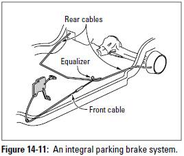 Figure 14-11: An integral parking brake system.