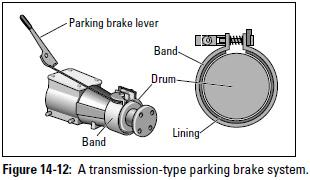 Figure 14-12: A transmission-type parking brake system.