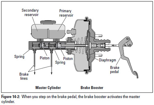 Figure 14-2: When you step on the brake pedal, the brake booster activates the master cylinder.