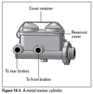 Figure 14-3: A metal master cylinder.