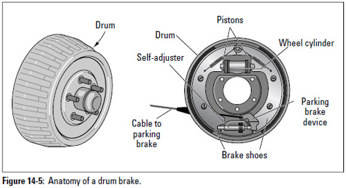 auto repair  drum brakes