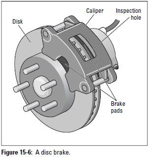 Figure 15-6: A disc brake.