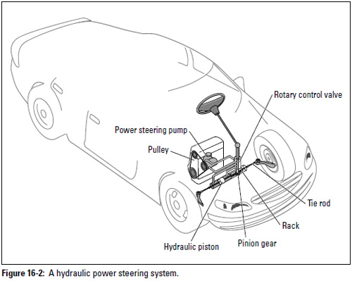 Figure 16-2: A hydraulic power steering system.