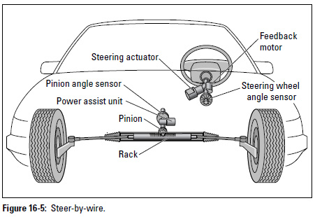 Figure 16-5: Steer-by-wire.