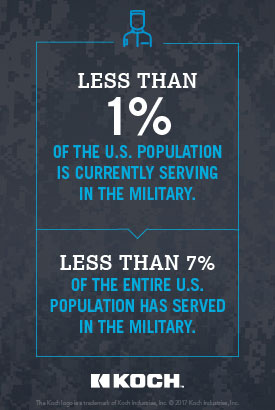 Less than 1% of the US population is currently serving in the military.