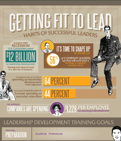getting fit to lead infographic