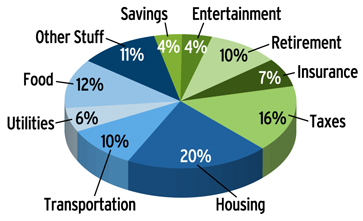 Pie Chart Budget Example