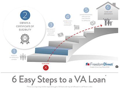 VA Loans Obtaining the COE