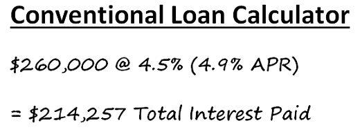 The total interest paid on a $260,000 loan using a conventional loan calculator will be $214,257.