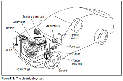 Figure 5-1: Electrical System